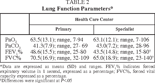 TABLE 2 Lung Function Parameters*