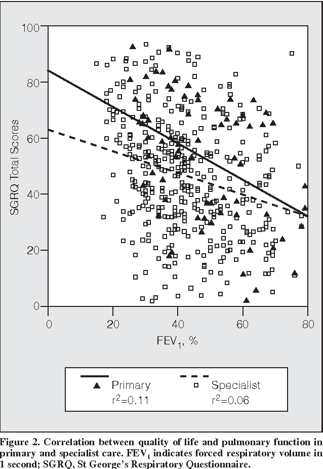 Figure 2. Correlation between quality of life and pulmonary function in primary and specialist care. FEV1 indicates forced respiratory volume in 1 second; SGRQ, St George's Respiratory Questionnaire.
