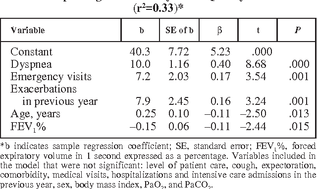 TABLE 4 Multiple Regression Analysis for Quality of Life (r2=0.33)*