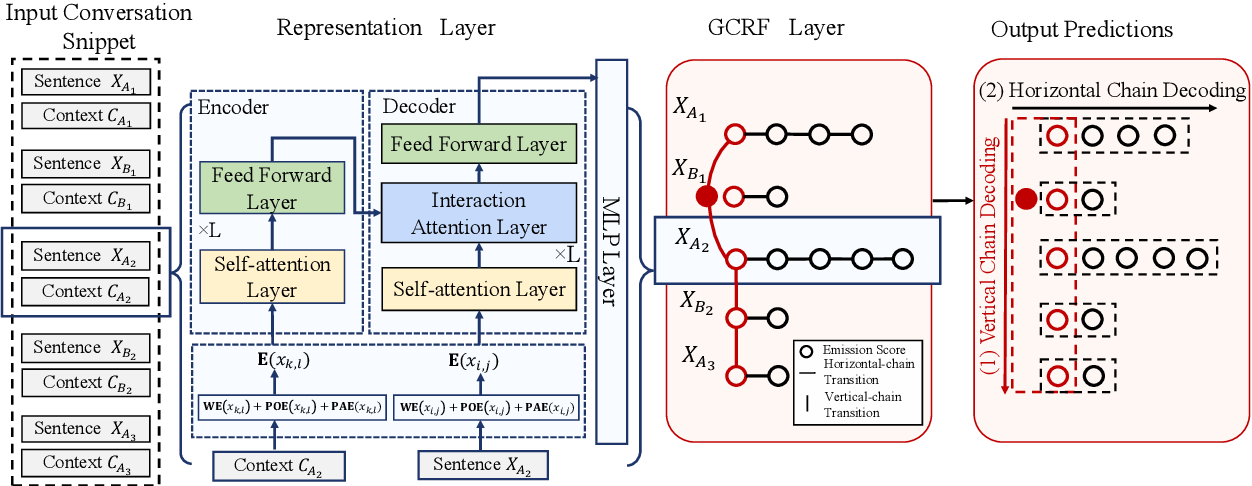 Figure 3 for Transformer-GCRF: Recovering Chinese Dropped Pronouns with General Conditional Random Fields