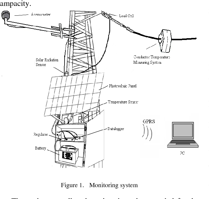 System for ampacity monitoring and low sag overhead conductor
