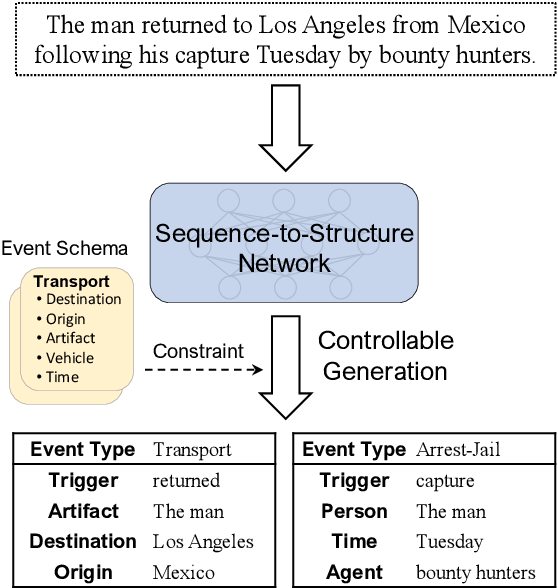 Figure 1 for Text2Event: Controllable Sequence-to-Structure Generation for End-to-end Event Extraction