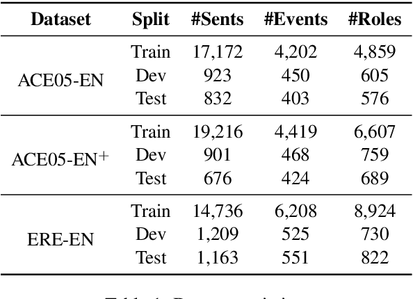 Figure 2 for Text2Event: Controllable Sequence-to-Structure Generation for End-to-end Event Extraction