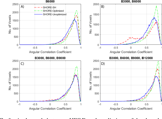 Figure 3 for Enabling Multi-Shell b-Value Generalizability of Data-Driven Diffusion Models with Deep SHORE