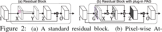 Figure 3 for Pixel-wise Attentional Gating for Parsimonious Pixel Labeling