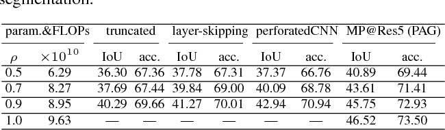 Figure 4 for Pixel-wise Attentional Gating for Parsimonious Pixel Labeling