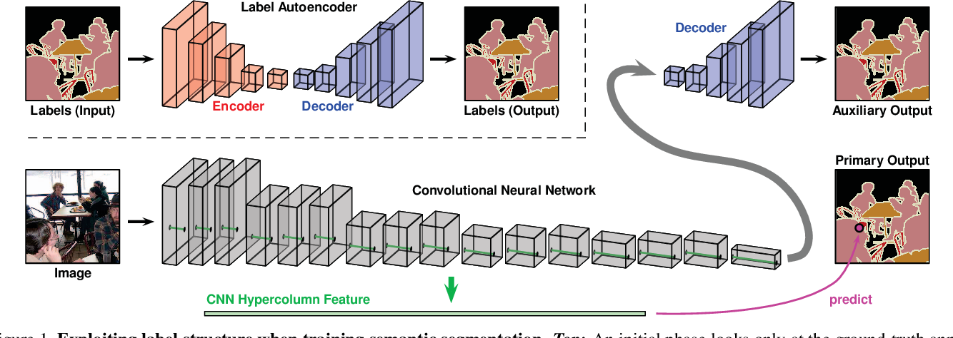 Figure 1 for Regularizing Deep Networks by Modeling and Predicting Label Structure