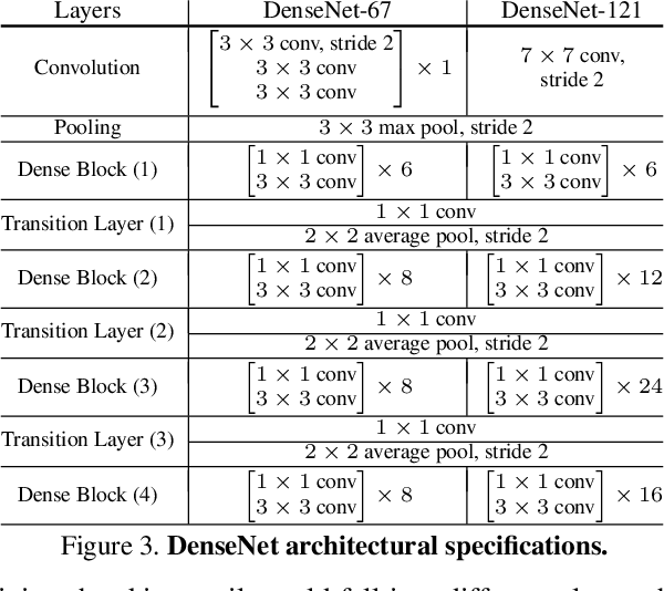 Figure 4 for Regularizing Deep Networks by Modeling and Predicting Label Structure