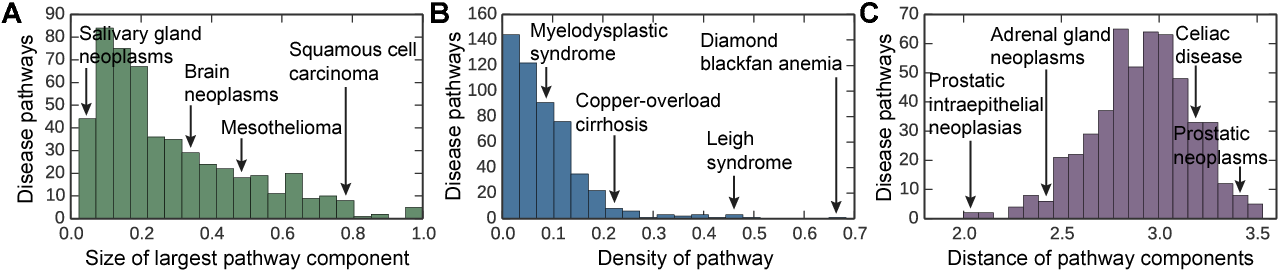Figure 3 for Large-scale analysis of disease pathways in the human interactome