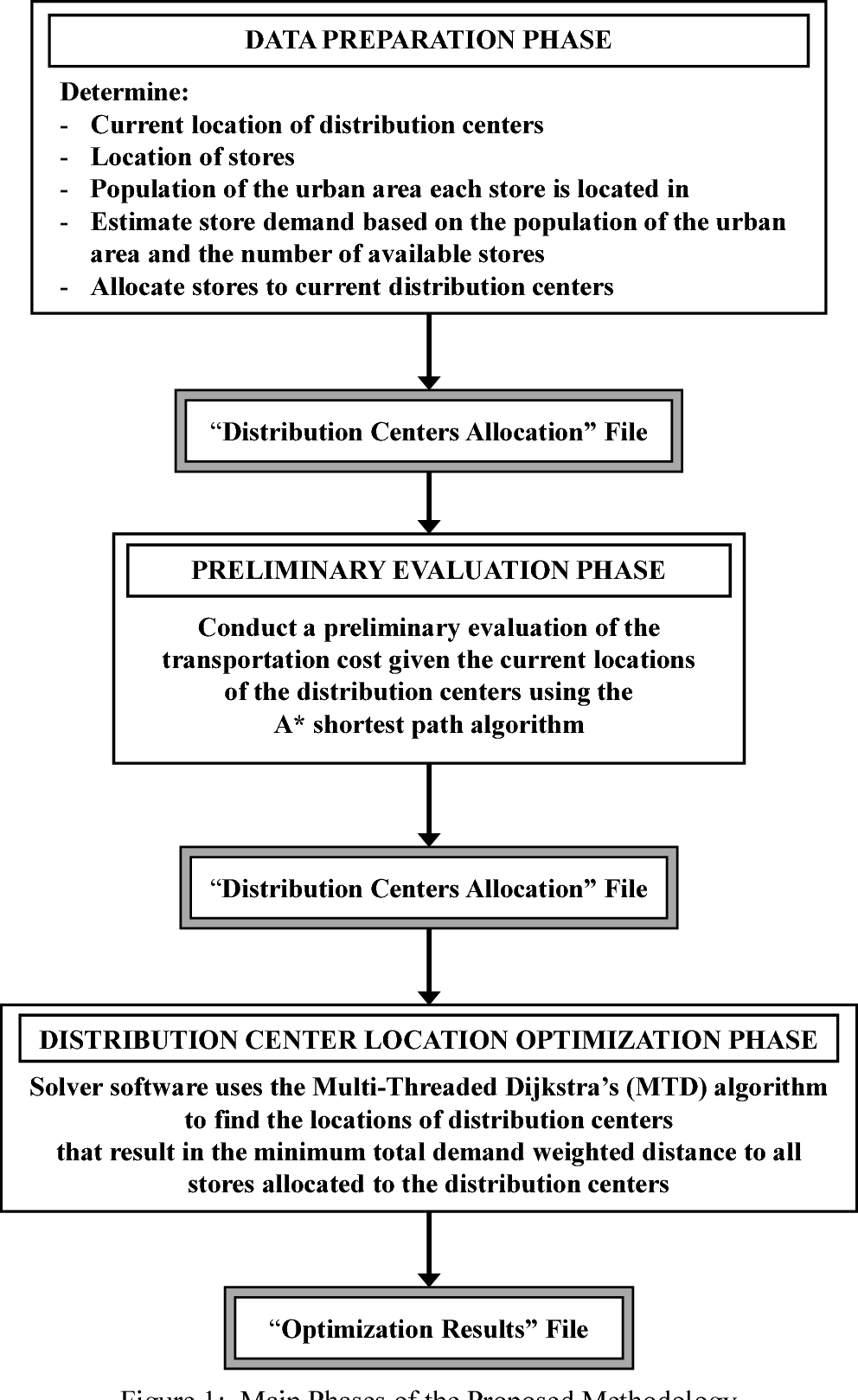PDF] A Scalable Algorithm for Locating Distribution Centers