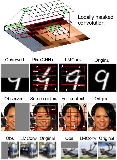 Figure 1 for Locally Masked Convolution for Autoregressive Models