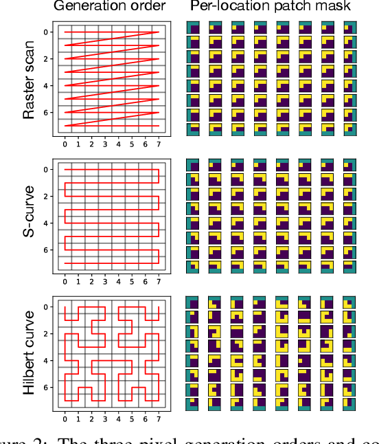Figure 3 for Locally Masked Convolution for Autoregressive Models