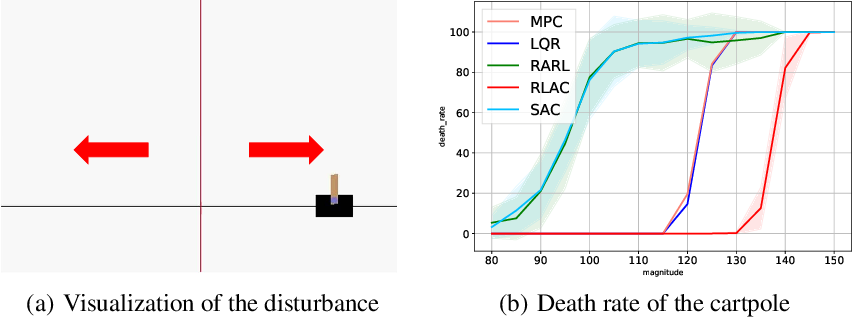Figure 1 for $H_\infty$ Model-free Reinforcement Learning with Robust Stability Guarantee