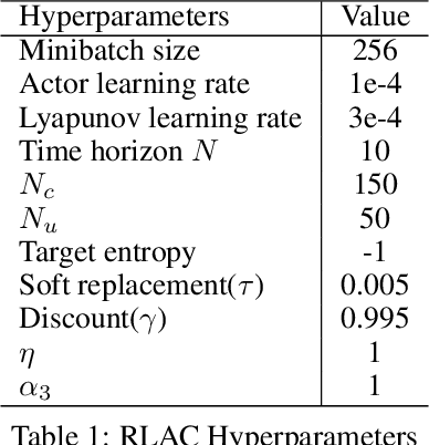 Figure 2 for $H_\infty$ Model-free Reinforcement Learning with Robust Stability Guarantee