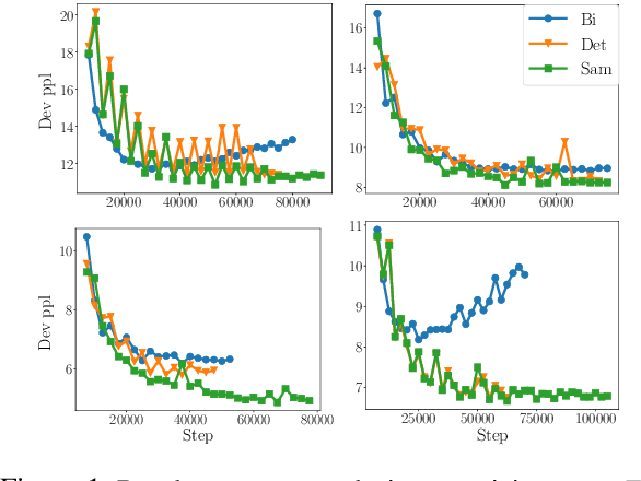 Figure 2 for Target Conditioned Sampling: Optimizing Data Selection for Multilingual Neural Machine Translation