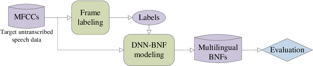 Figure 1 for Exploiting Cross-Lingual Knowledge in Unsupervised Acoustic Modeling for Low-Resource Languages