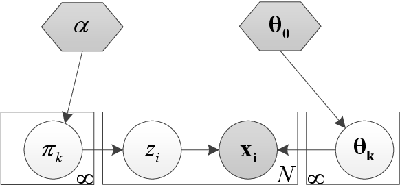 Figure 3 for Exploiting Cross-Lingual Knowledge in Unsupervised Acoustic Modeling for Low-Resource Languages