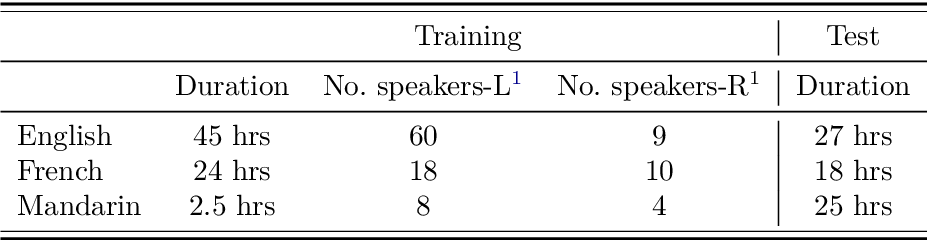 Figure 2 for Exploiting Cross-Lingual Knowledge in Unsupervised Acoustic Modeling for Low-Resource Languages