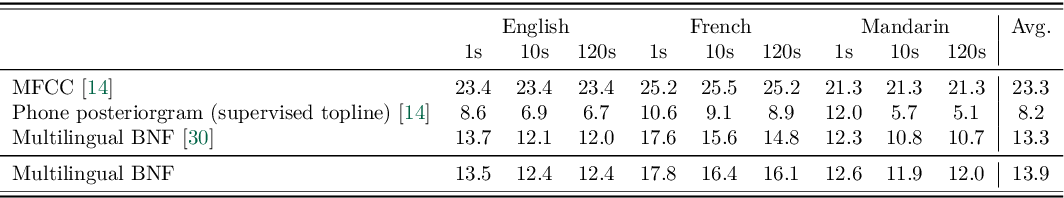 Figure 4 for Exploiting Cross-Lingual Knowledge in Unsupervised Acoustic Modeling for Low-Resource Languages