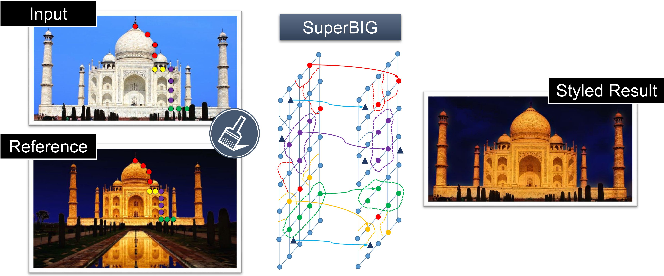 Figure 1 for Photo Stylistic Brush: Robust Style Transfer via Superpixel-Based Bipartite Graph
