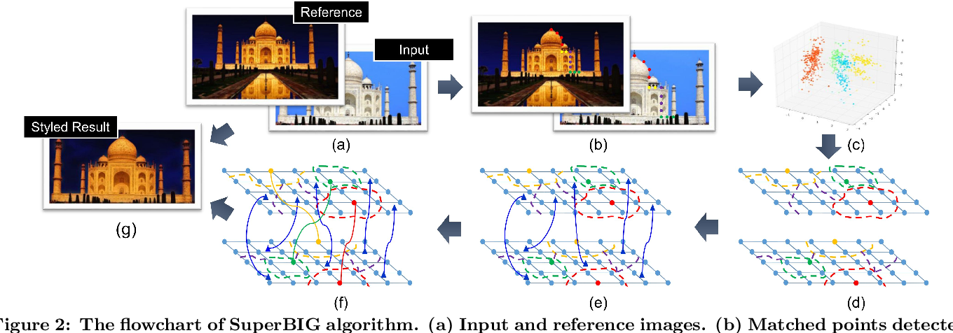 Figure 2 for Photo Stylistic Brush: Robust Style Transfer via Superpixel-Based Bipartite Graph