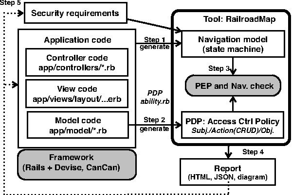 Model assisted access control implementation for code centric ruby figure 3 ccuart Gallery