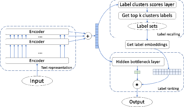 Figure 1 for LightXML: Transformer with Dynamic Negative Sampling for High-Performance Extreme Multi-label Text Classification