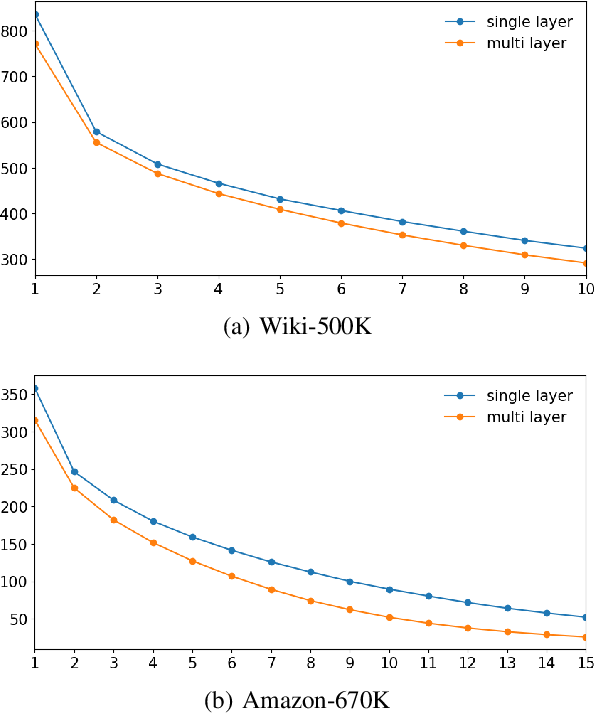 Figure 4 for LightXML: Transformer with Dynamic Negative Sampling for High-Performance Extreme Multi-label Text Classification