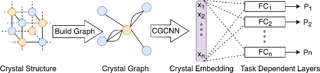 Figure 1 for MT-CGCNN: Integrating Crystal Graph Convolutional Neural Network with Multitask Learning for Material Property Prediction