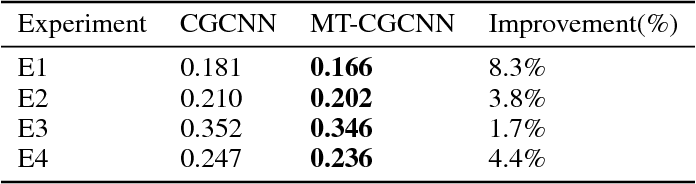 Figure 4 for MT-CGCNN: Integrating Crystal Graph Convolutional Neural Network with Multitask Learning for Material Property Prediction