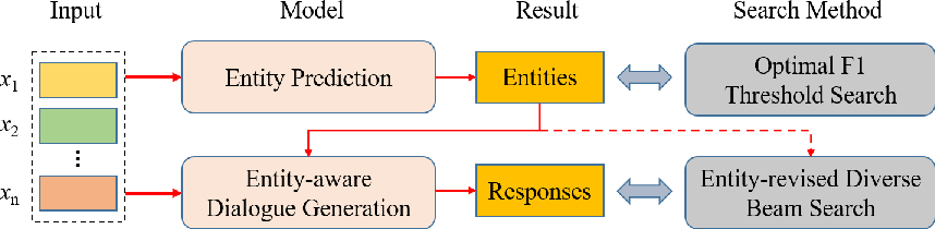 Figure 1 for More but Correct: Generating Diversified and Entity-revised Medical Response