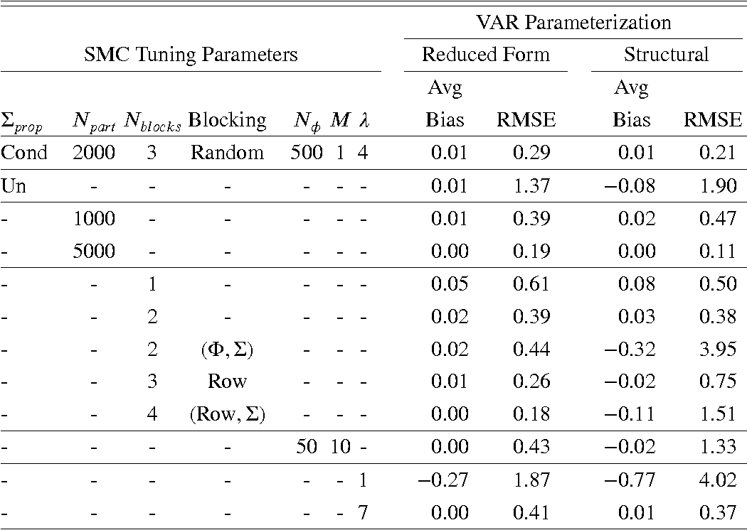 Figure 3 from Working Paper 14-27 November 2014 Estimating