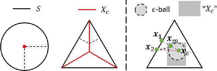 Figure 3 for Estimating Density Models with Complex Truncation Boundaries