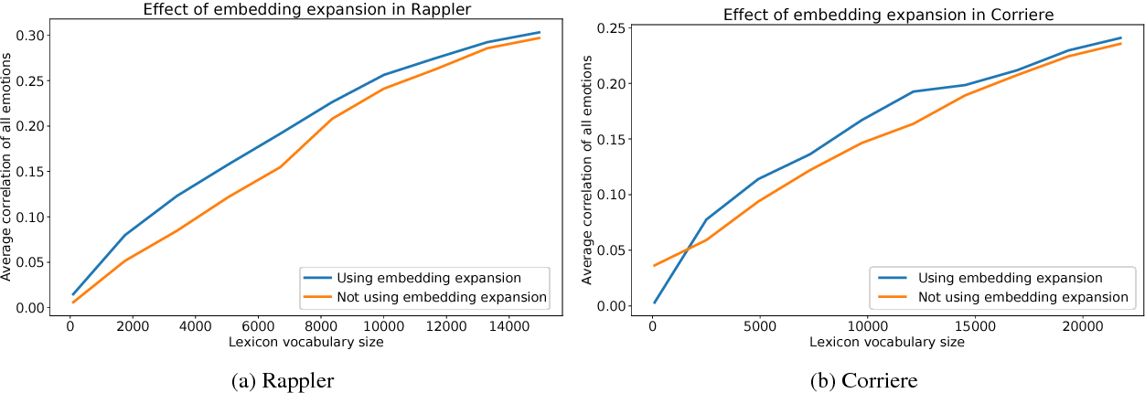 Figure 4 for DepecheMood++: a Bilingual Emotion Lexicon Built Through Simple Yet Powerful Techniques