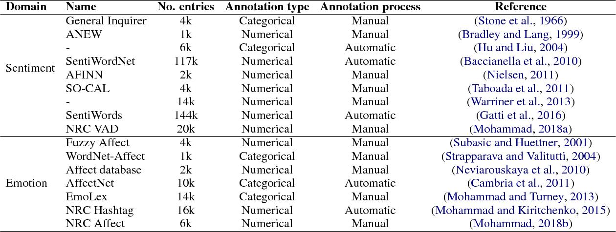 Figure 1 for DepecheMood++: a Bilingual Emotion Lexicon Built Through Simple Yet Powerful Techniques