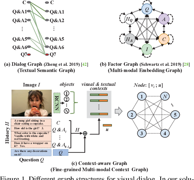 Figure 1 for Iterative Context-Aware Graph Inference for Visual Dialog