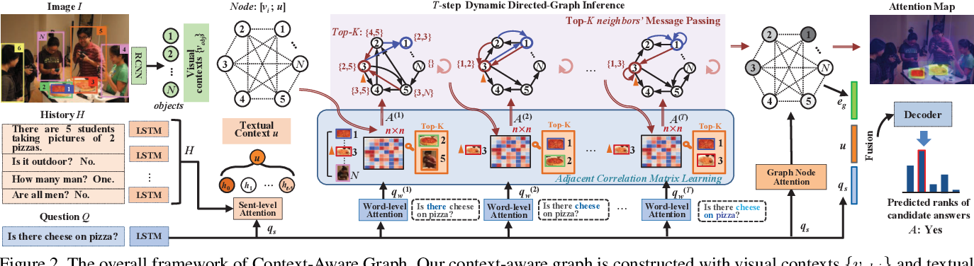 Figure 3 for Iterative Context-Aware Graph Inference for Visual Dialog