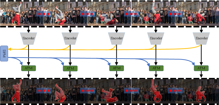 Figure 1 for Learning Discriminative Feature with CRF for Unsupervised Video Object Segmentation