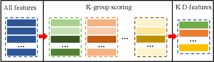 Figure 3 for Learning Discriminative Feature with CRF for Unsupervised Video Object Segmentation