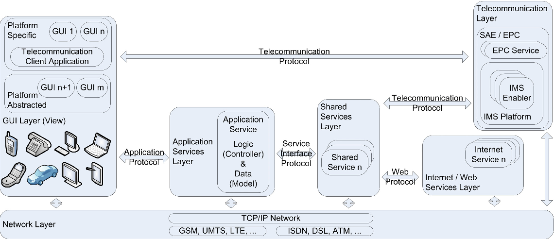 Figure 5 3 from From Service Delivery to Web-Telecom