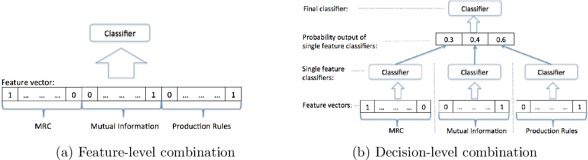 Figure 4 for Combining Lexical and Syntactic Features for Detecting Content-dense Texts in News