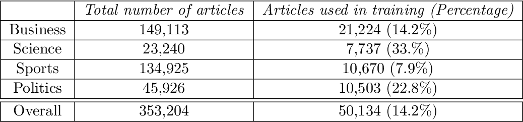 Figure 1 for Combining Lexical and Syntactic Features for Detecting Content-dense Texts in News