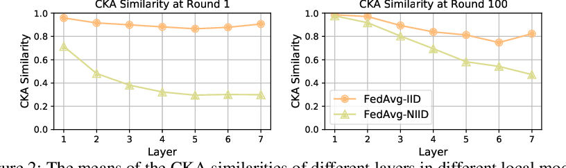 Figure 3 for No Fear of Heterogeneity: Classifier Calibration for Federated Learning with Non-IID Data