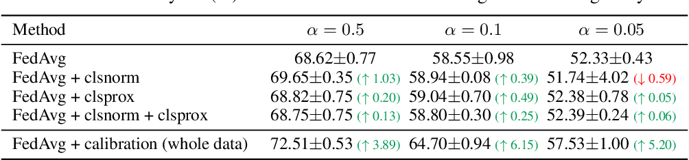 Figure 2 for No Fear of Heterogeneity: Classifier Calibration for Federated Learning with Non-IID Data