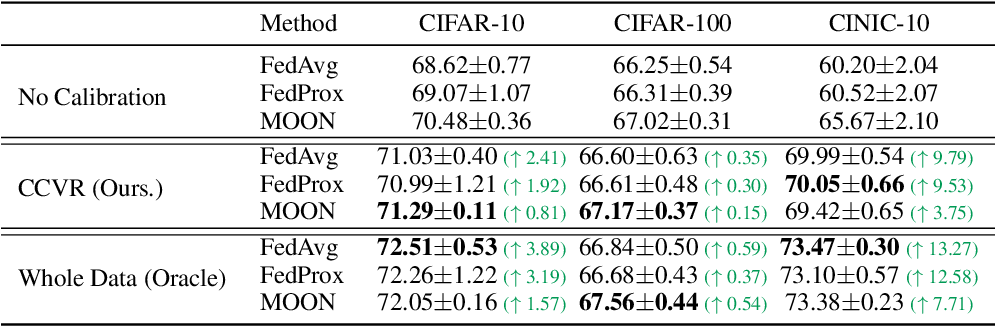 Figure 4 for No Fear of Heterogeneity: Classifier Calibration for Federated Learning with Non-IID Data