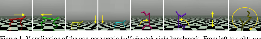 Figure 1 for Meta-Reinforcement Learning in Broad and Non-Parametric Environments