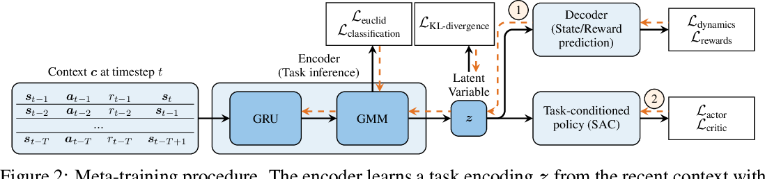 Figure 3 for Meta-Reinforcement Learning in Broad and Non-Parametric Environments