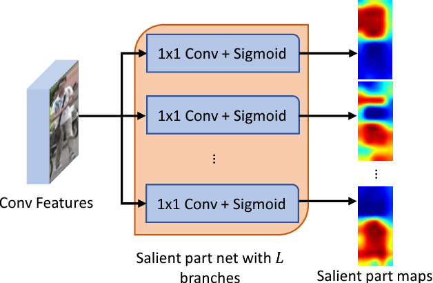 Figure 3 for Weighted Bilinear Coding over Salient Body Parts for Person Re-identification