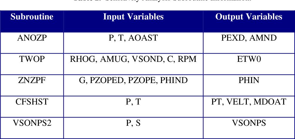 PDF] Steam Turbine Performance Modeling Via MATLAB