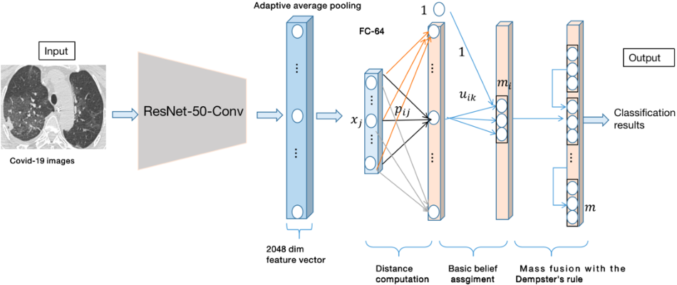 Figure 1 for Covid-19 classification with deep neural network and belief functions